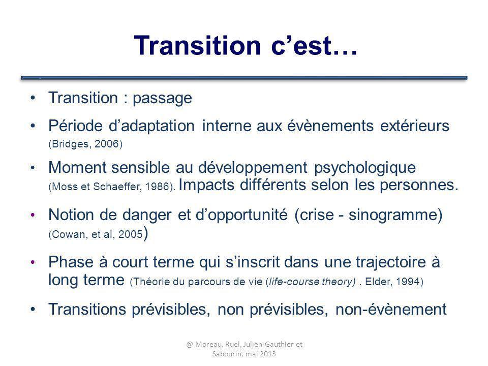 Transition cest… Transition : passage Période dadaptation interne aux évènements extérieurs (Bridges, 2006) Moment sensible au développement psycholog