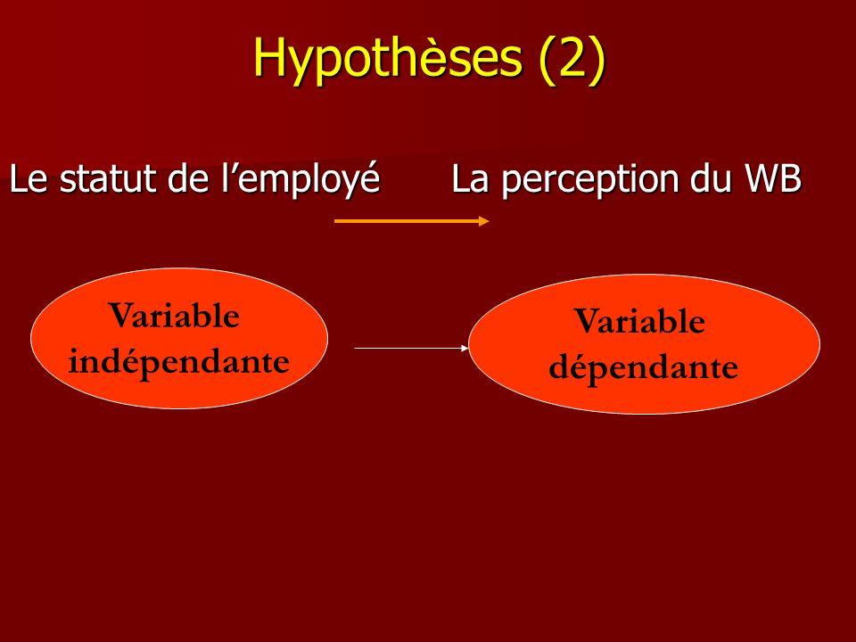Hypoth è ses (2) Le statut de lemployé La perception du WB Variable indépendante Variable dépendante