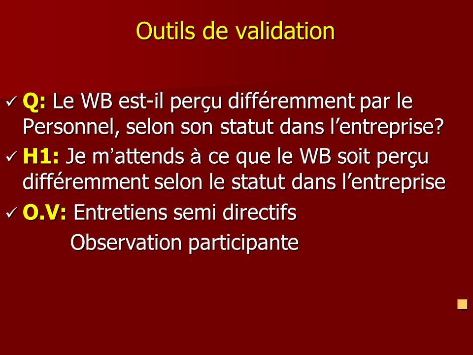 Outils de validation Q: Le WB est-il perçu différemment par le Personnel, selon son statut dans lentreprise? Q: Le WB est-il perçu différemment par le