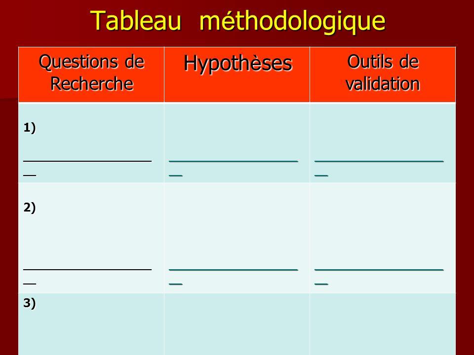 Tableau m é thodologique Questions de Recherche Hypoth è ses Outils de validation 1) ____________________ __ 2) 3)