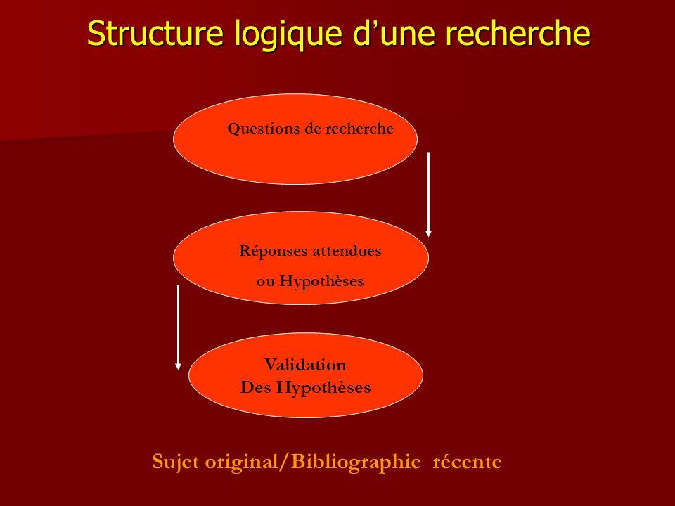 Structure logique d une recherche Validation Des Hypothèses Sujet original/Bibliographie récente Questions de recherche Réponses attendues ou Hypothès