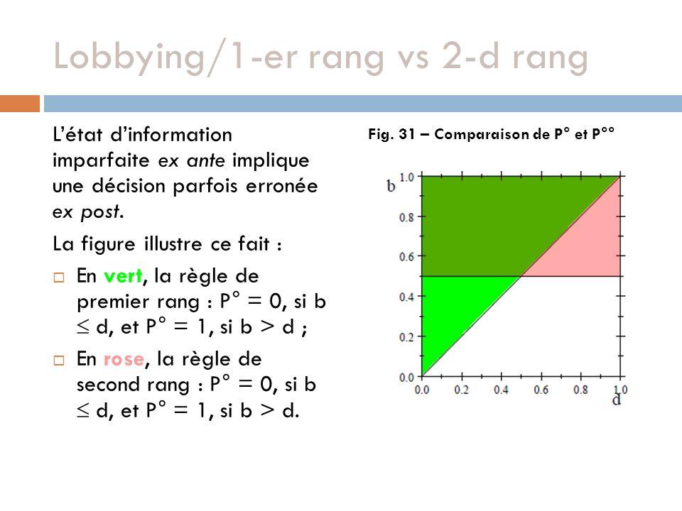 Lobbying/1-er rang vs 2-d rang Létat dinformation imparfaite ex ante implique une décision parfois erronée ex post. La figure illustre ce fait : En ve