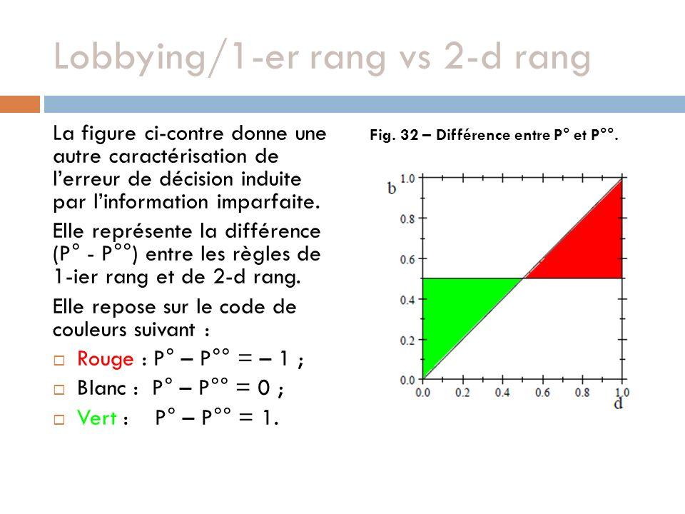 Lobbying/1-er rang vs 2-d rang La figure ci-contre donne une autre caractérisation de lerreur de décision induite par linformation imparfaite. Elle re