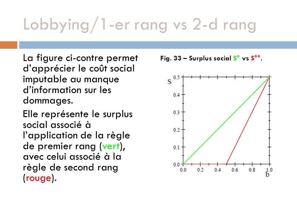 Lobbying/1-er rang vs 2-d rang La figure ci-contre permet dapprécier le coût social imputable au manque dinformation sur les dommages.