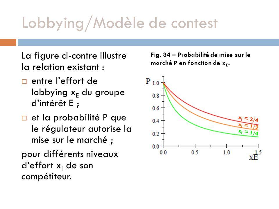 Lobbying/Modèle de contest La figure ci-contre illustre la relation existant : entre leffort de lobbying x E du groupe dintérêt E ; et la probabilité P que le régulateur autorise la mise sur le marché ; pour différents niveaux deffort x I de son compétiteur.