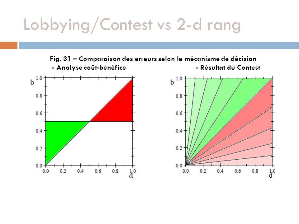 Lobbying/Contest vs 2-d rang Fig. 31 – Comparaison des erreurs selon le mécanisme de décision - Analyse coût-bénéfice - Résultat du Contest