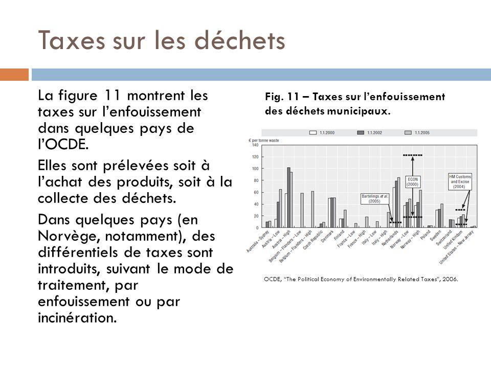 Taxes sur les déchets La figure 11 montrent les taxes sur lenfouissement dans quelques pays de lOCDE. Elles sont prélevées soit à lachat des produits,