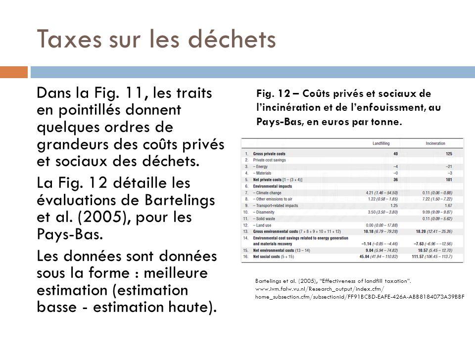 Taxes sur les déchets Dans la Fig. 11, les traits en pointillés donnent quelques ordres de grandeurs des coûts privés et sociaux des déchets. La Fig.