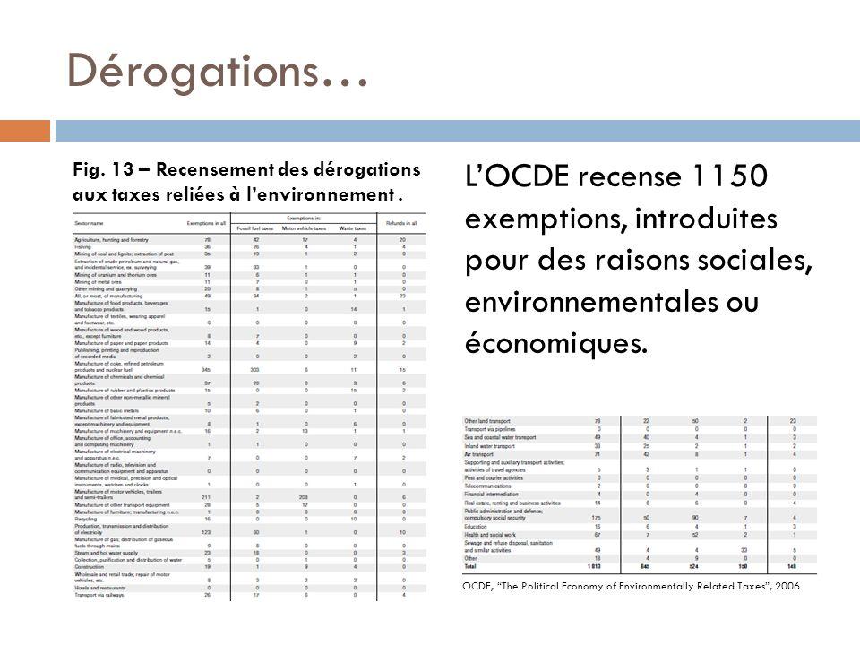 Dérogations… Fig. 13 – Recensement des dérogations aux taxes reliées à lenvironnement. LOCDE recense 1150 exemptions, introduites pour des raisons soc