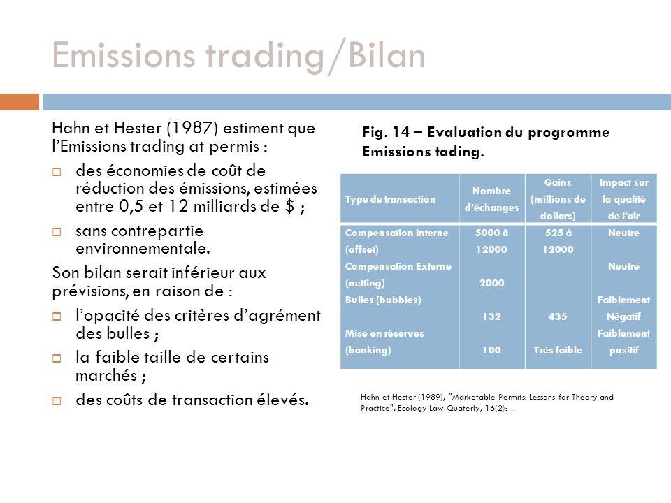Emissions trading/Bilan Hahn et Hester (1987) estiment que lEmissions trading at permis : des économies de coût de réduction des émissions, estimées entre 0,5 et 12 milliards de $ ; sans contrepartie environnementale.