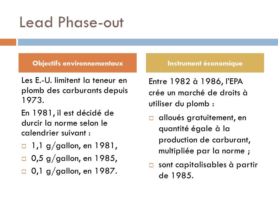 Lead Phase-out Les E.-U. limitent la teneur en plomb des carburants depuis 1973. En 1981, il est décidé de durcir la norme selon le calendrier suivant