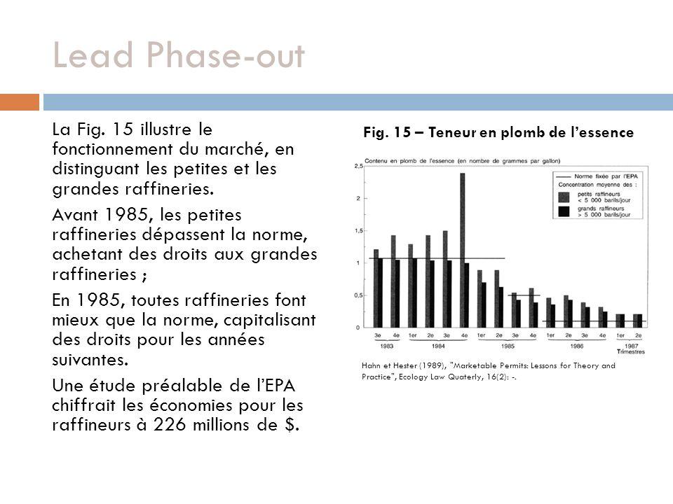 La Fig. 15 illustre le fonctionnement du marché, en distinguant les petites et les grandes raffineries. Avant 1985, les petites raffineries dépassent