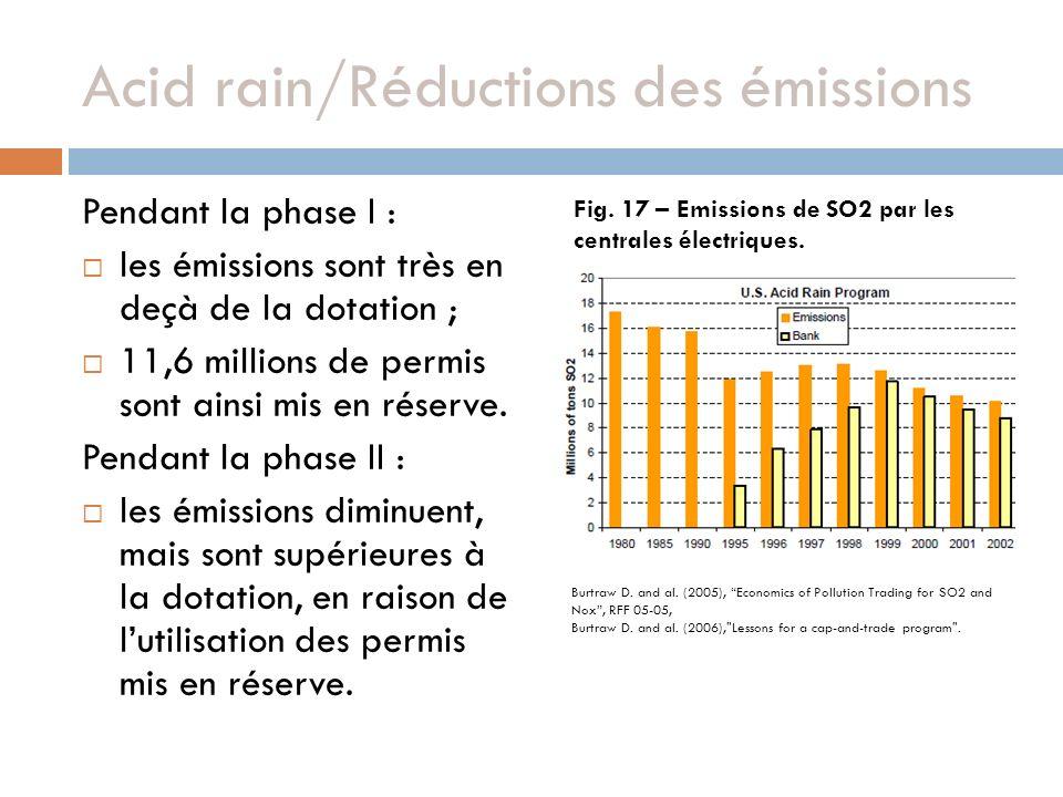 Acid rain/Réductions des émissions Pendant la phase I : les émissions sont très en deçà de la dotation ; 11,6 millions de permis sont ainsi mis en réserve.
