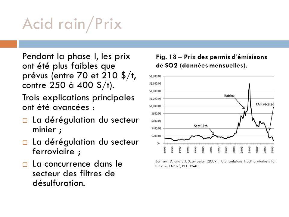 Acid rain/Prix Pendant la phase I, les prix ont été plus faibles que prévus (entre 70 et 210 $/t, contre 250 à 400 $/t). Trois explications principale
