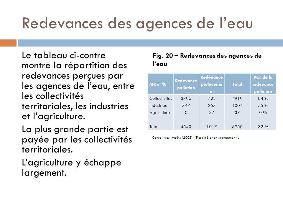 Redevances des agences de leau M et % Redevance pollution Redevance prélèveme nt Total Part de la redevance pollution Collectivités Industries Agricul