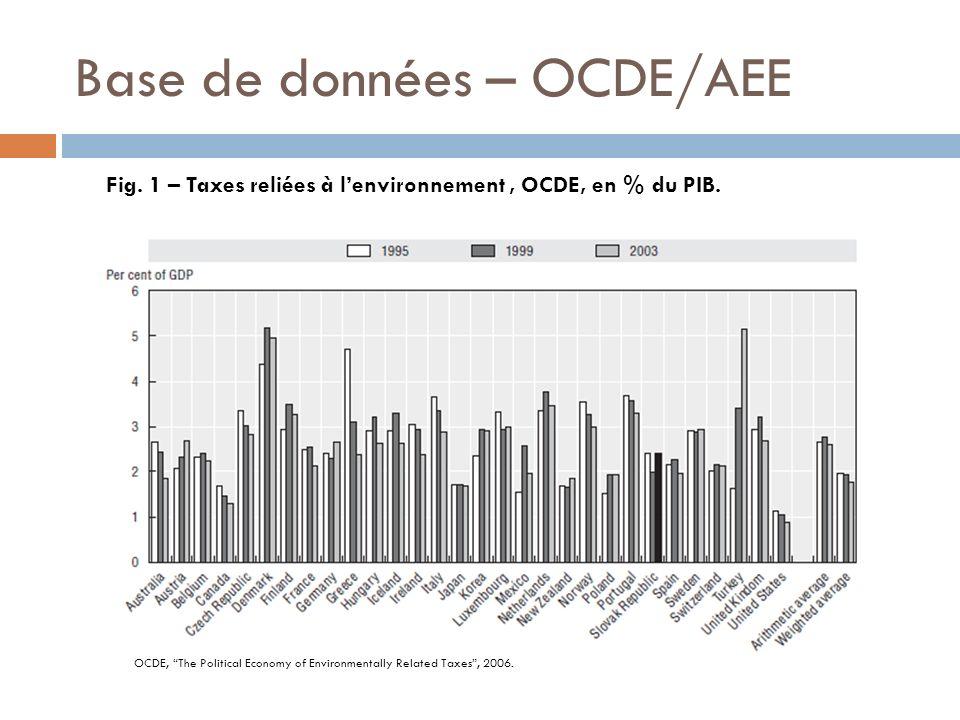 Base de données – OCDE/AEE Fig. 1 – Taxes reliées à lenvironnement, OCDE, en % du PIB. OCDE, The Political Economy of Environmentally Related Taxes, 2