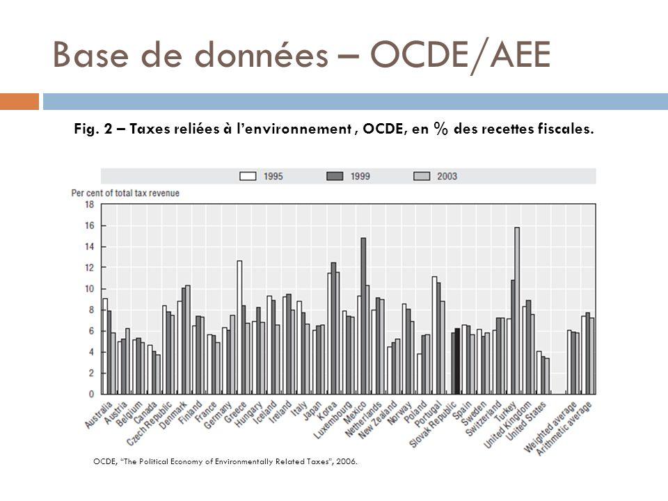 Base de données – OCDE/AEE Fig. 2 – Taxes reliées à lenvironnement, OCDE, en % des recettes fiscales. OCDE, The Political Economy of Environmentally R