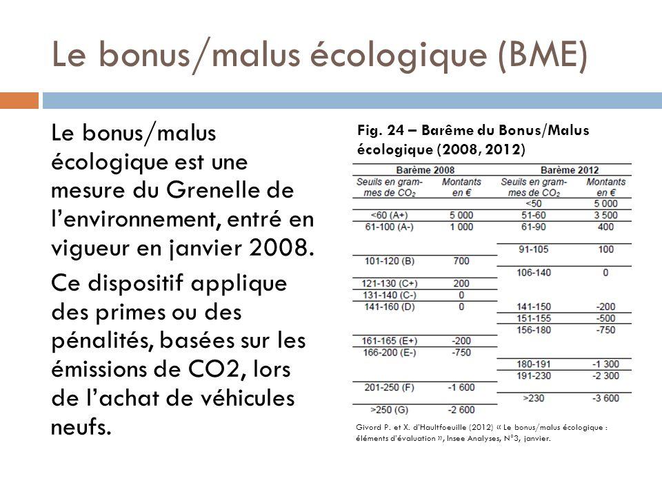 Le bonus/malus écologique (BME) Le bonus/malus écologique est une mesure du Grenelle de lenvironnement, entré en vigueur en janvier 2008. Ce dispositi