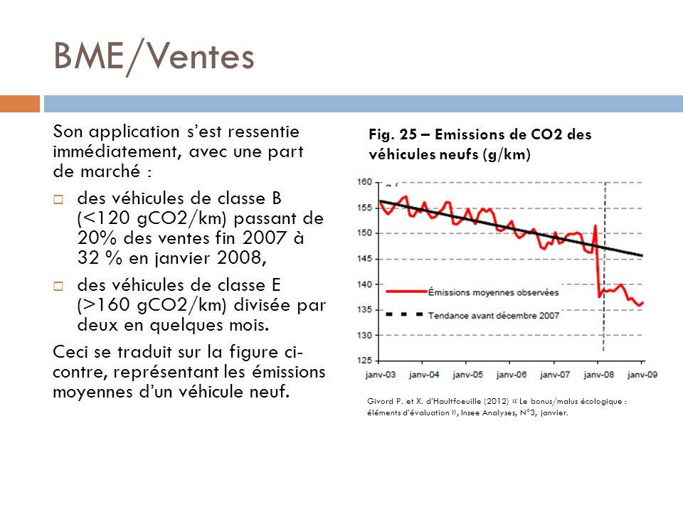 BME/Ventes Son application sest ressentie immédiatement, avec une part de marché : des véhicules de classe B (<120 gCO2/km) passant de 20% des ventes