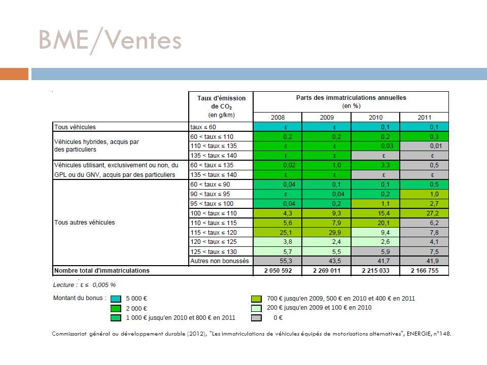 BME/Ventes Commissariat général au développement durable (2012),