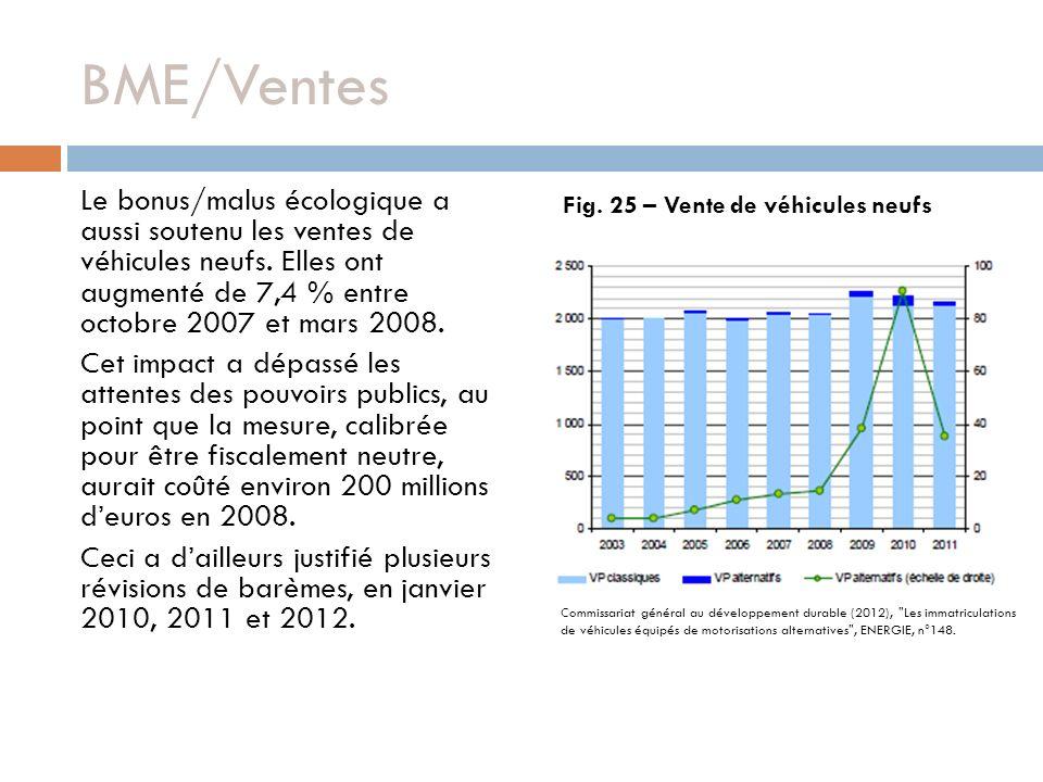BME/Ventes Le bonus/malus écologique a aussi soutenu les ventes de véhicules neufs.