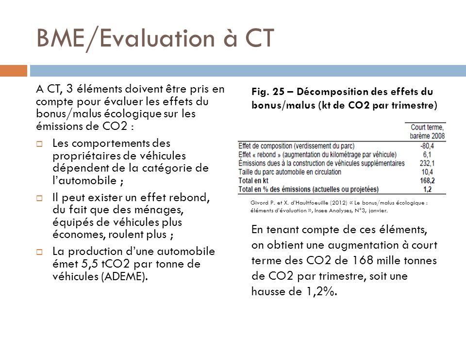 BME/Evaluation à CT A CT, 3 éléments doivent être pris en compte pour évaluer les effets du bonus/malus écologique sur les émissions de CO2 : Les comportements des propriétaires de véhicules dépendent de la catégorie de lautomobile ; Il peut exister un effet rebond, du fait que des ménages, équipés de véhicules plus économes, roulent plus ; La production dune automobile émet 5,5 tCO2 par tonne de véhicules (ADEME).