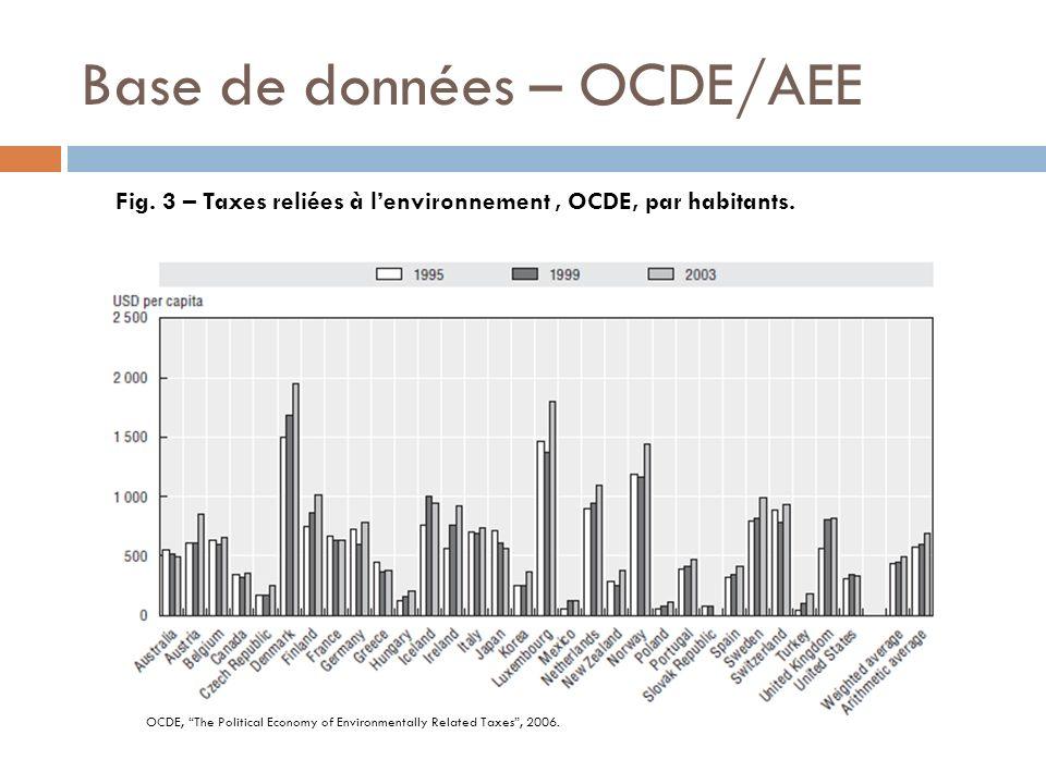 Base de données – OCDE/AEE Fig. 3 – Taxes reliées à lenvironnement, OCDE, par habitants. OCDE, The Political Economy of Environmentally Related Taxes,
