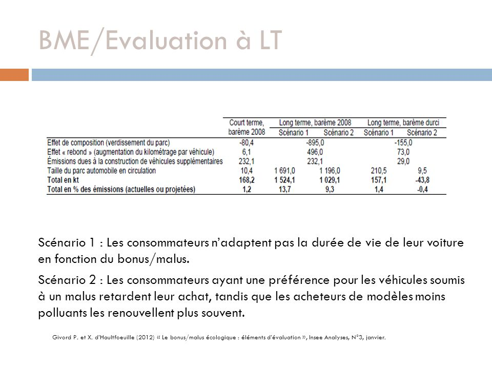 BME/Evaluation à LT Givord P. et X. dHaultfoeuille (2012) « Le bonus/malus écologique : éléments dévaluation », Insee Analyses, N°3, janvier. Scénario