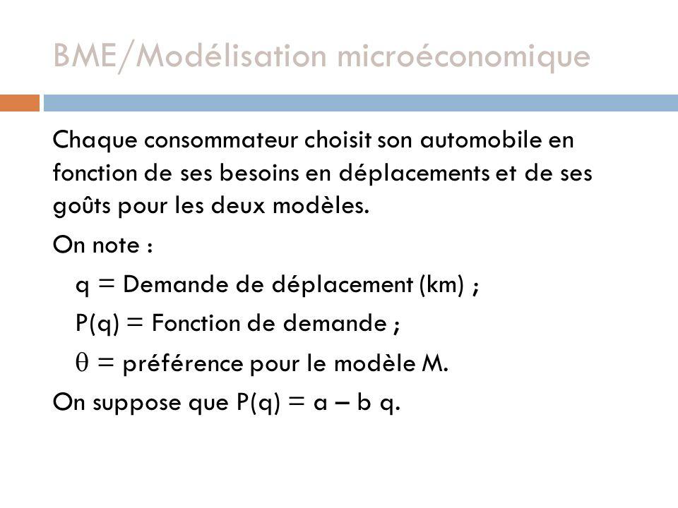 BME/Modélisation microéconomique Chaque consommateur choisit son automobile en fonction de ses besoins en déplacements et de ses goûts pour les deux modèles.