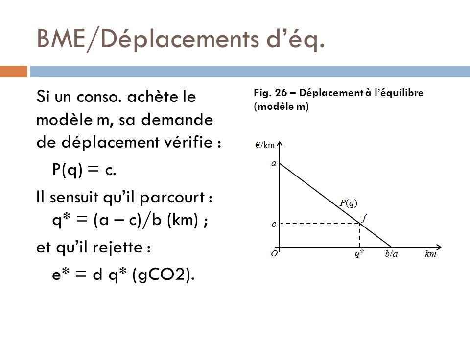BME/Déplacements déq. Si un conso. achète le modèle m, sa demande de déplacement vérifie : P(q) = c. Il sensuit quil parcourt : q* = (a – c)/b (km) ;
