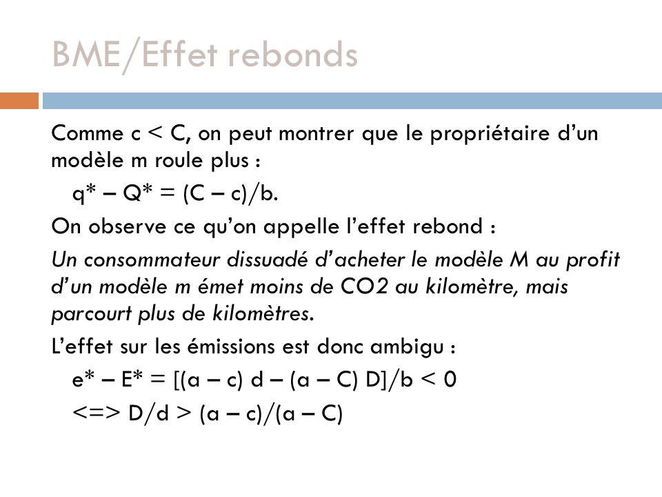 BME/Effet rebonds Comme c < C, on peut montrer que le propriétaire dun modèle m roule plus : q* – Q* = (C – c)/b.