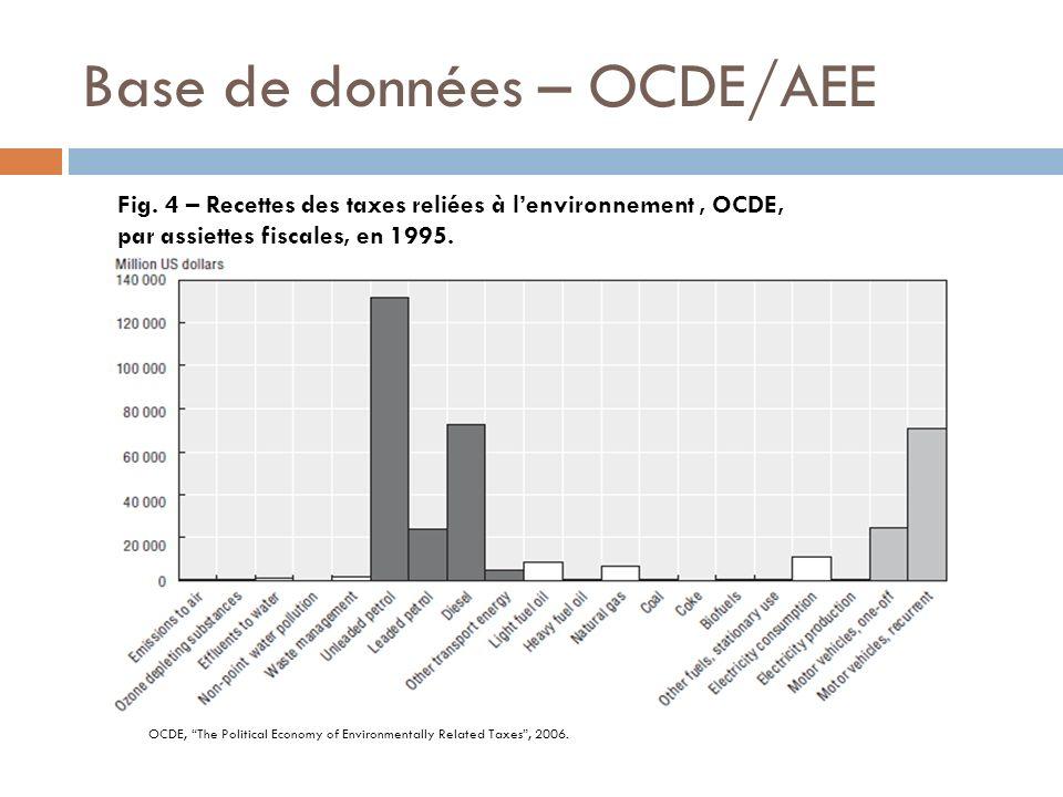 Base de données – OCDE/AEE Fig. 4 – Recettes des taxes reliées à lenvironnement, OCDE, par assiettes fiscales, en 1995. OCDE, The Political Economy of