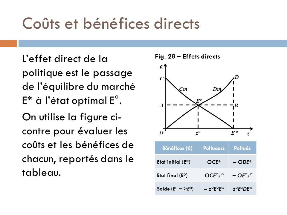 Coûts et bénéfices directs Leffet direct de la politique est le passage de léquilibre du marché E* à létat optimal E°. On utilise la figure ci- contre