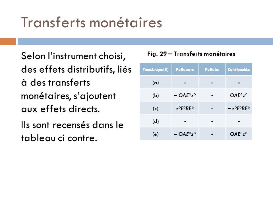 Transferts monétaires Selon linstrument choisi, des effets distributifs, liés à des transferts monétaires, sajoutent aux effets directs. Ils sont rece