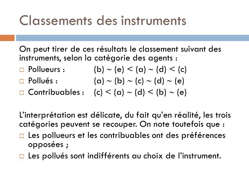 Classements des instruments On peut tirer de ces résultats le classement suivant des instruments, selon la catégorie des agents : Pollueurs :(b) (e) < (a) (d) < (c) Pollués :(a) (b) (c) (d) (e) Contribuables :(c) < (a) (d) < (b) (e) Linterprétation est délicate, du fait quen réalité, les trois catégories peuvent se recouper.