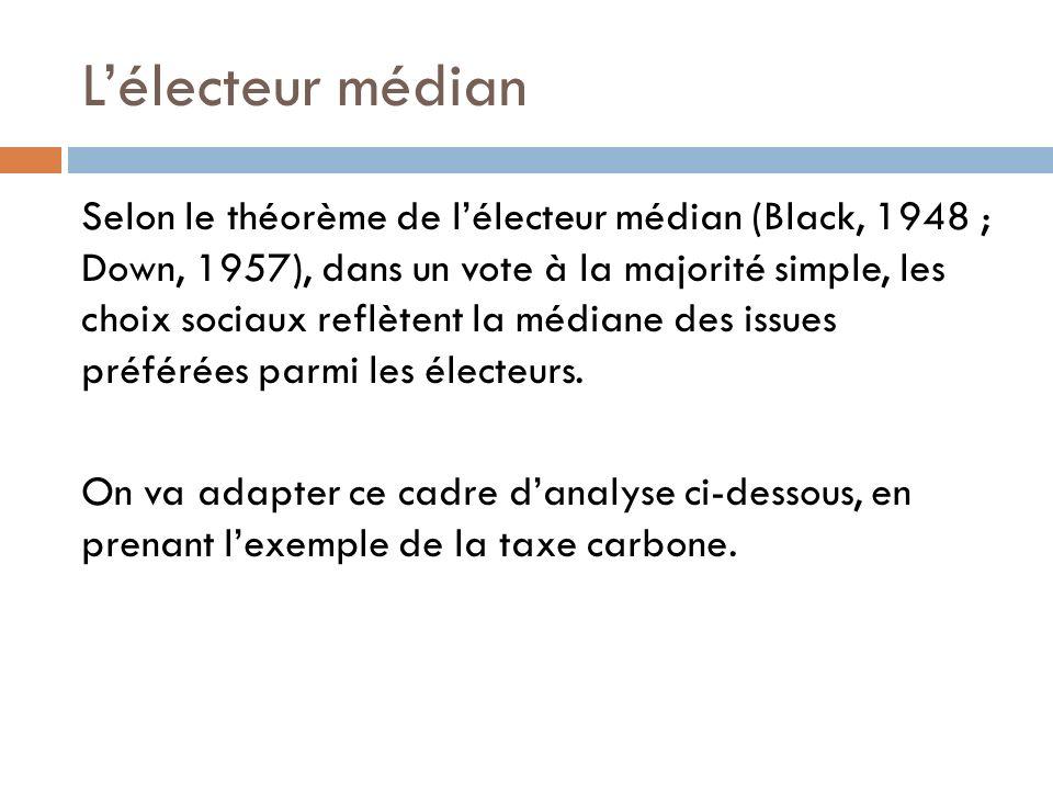 Lélecteur médian Selon le théorème de lélecteur médian (Black, 1948 ; Down, 1957), dans un vote à la majorité simple, les choix sociaux reflètent la médiane des issues préférées parmi les électeurs.
