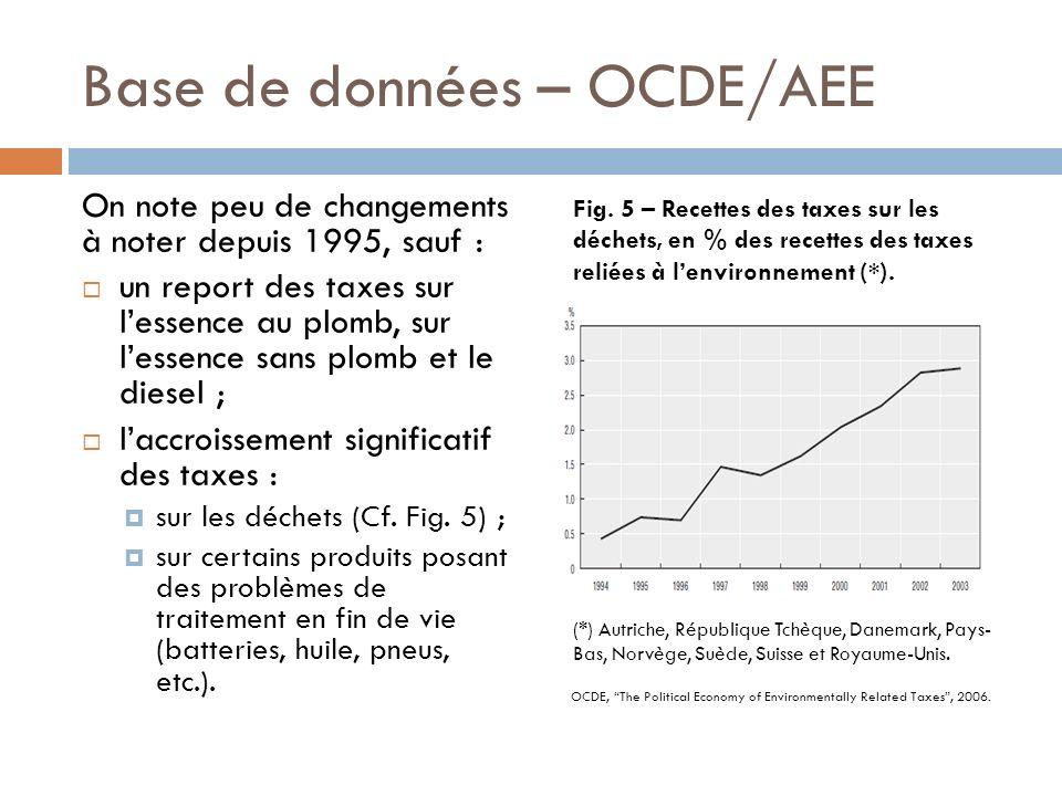 Base de données – OCDE/AEE On note peu de changements à noter depuis 1995, sauf : un report des taxes sur lessence au plomb, sur lessence sans plomb et le diesel ; laccroissement significatif des taxes : sur les déchets (Cf.