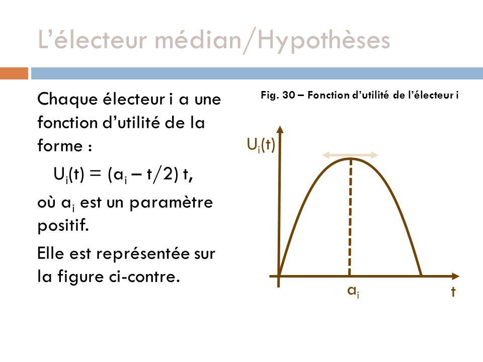 Lélecteur médian/Hypothèses Chaque électeur i a une fonction dutilité de la forme : U i (t) = (a i – t/2) t, où a i est un paramètre positif. Elle est