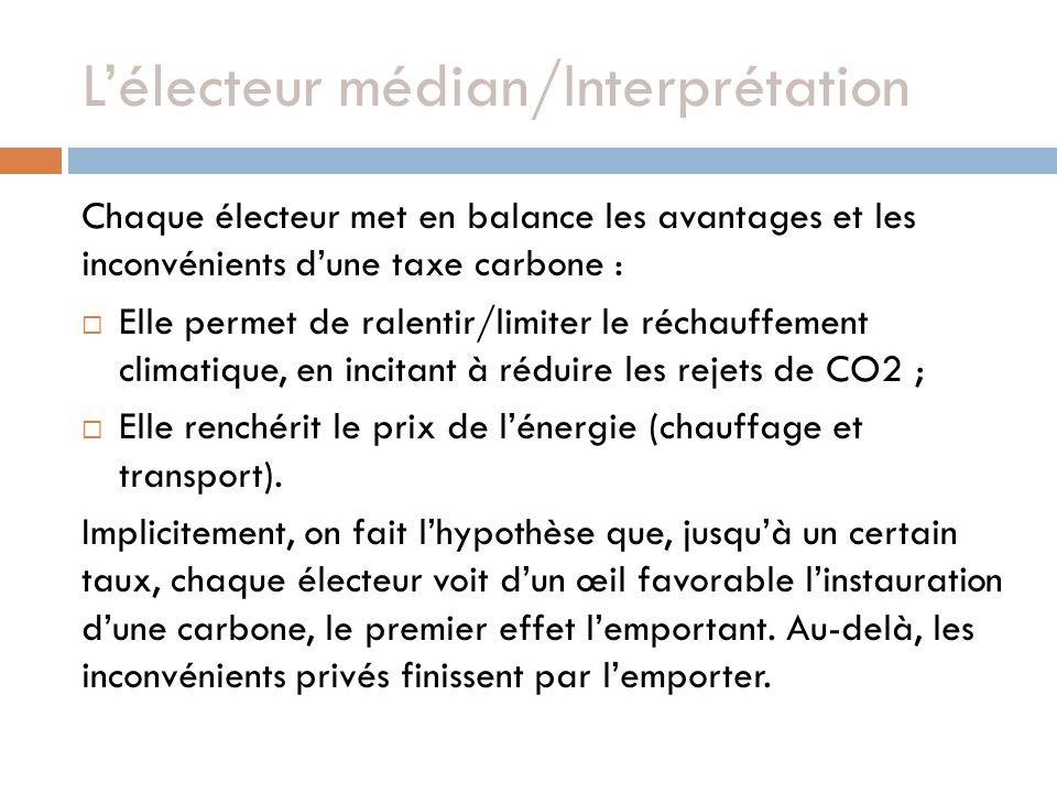 Lélecteur médian/Interprétation Chaque électeur met en balance les avantages et les inconvénients dune taxe carbone : Elle permet de ralentir/limiter le réchauffement climatique, en incitant à réduire les rejets de CO2 ; Elle renchérit le prix de lénergie (chauffage et transport).