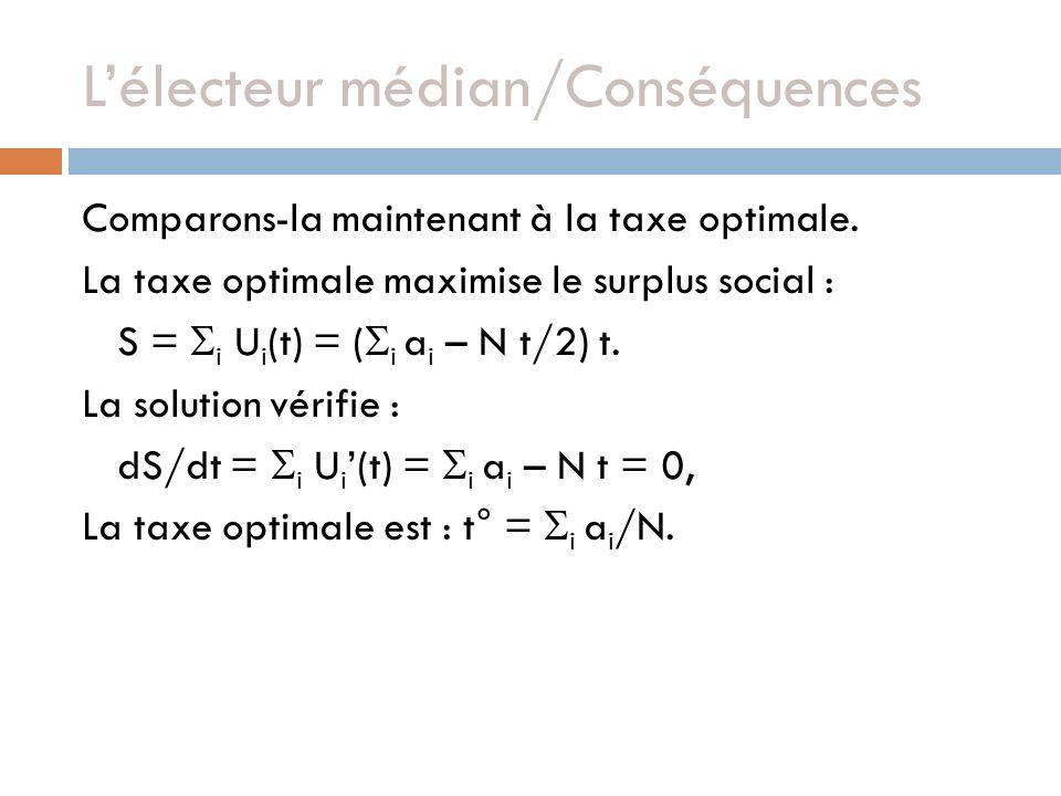 Lélecteur médian/Conséquences Comparons-la maintenant à la taxe optimale. La taxe optimale maximise le surplus social : S = i U i (t) = ( i a i – N t/
