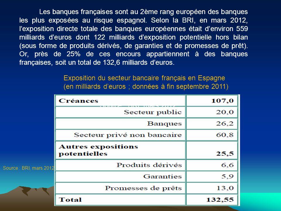 Les banques françaises sont au 2ème rang européen des banques les plus exposées au risque espagnol. Selon la BRI, en mars 2012, lexposition directe to