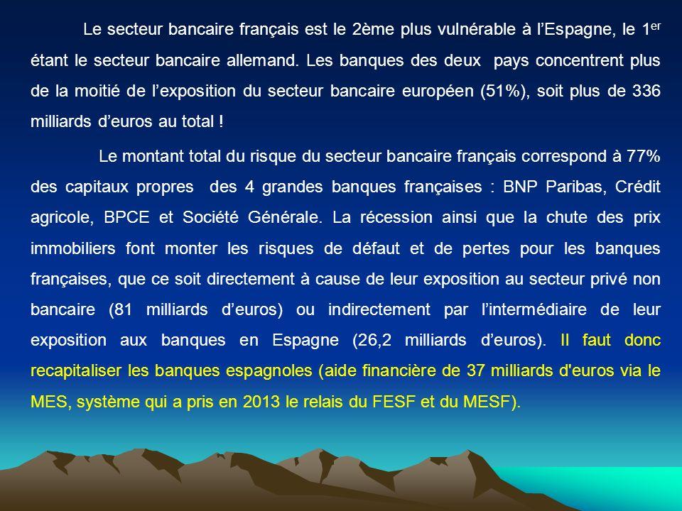 Le secteur bancaire français est le 2ème plus vulnérable à lEspagne, le 1 er étant le secteur bancaire allemand. Les banques des deux pays concentrent