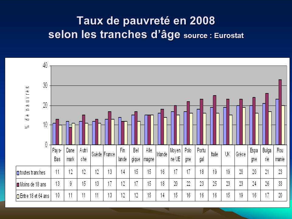Taux de pauvreté en 2008 selon les tranches dâge source : Eurostat
