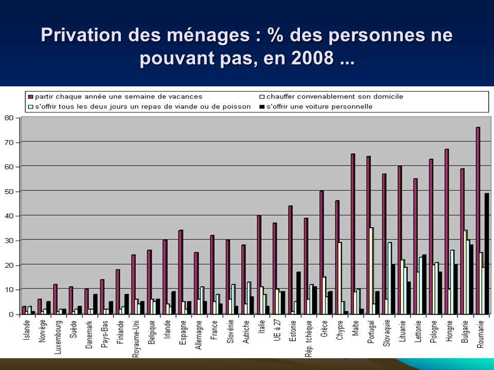 Privation des ménages : % des personnes ne pouvant pas, en 2008...