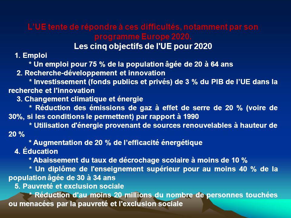 LUE tente de répondre à ces difficultés, notamment par son programme Europe 2020. Les cinq objectifs de l'UE pour 2020 1. Emploi * Un emploi pour 75 %