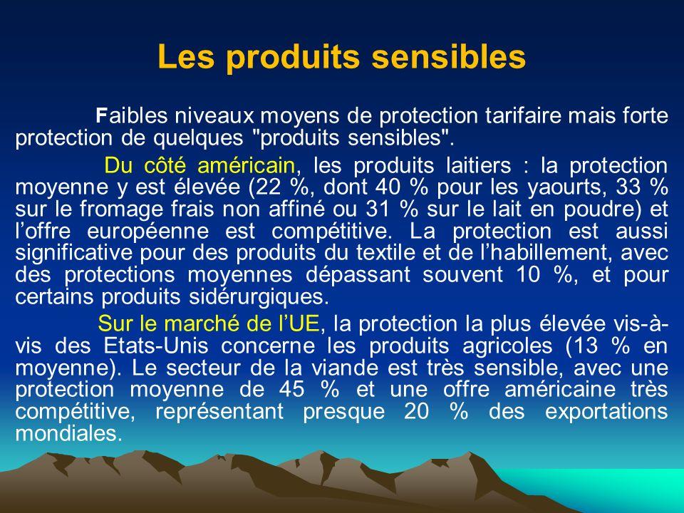 Les produits sensibles F aibles niveaux moyens de protection tarifaire mais forte protection de quelques