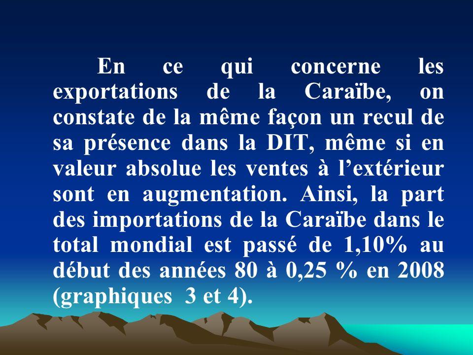 En ce qui concerne les exportations de la Caraïbe, on constate de la même façon un recul de sa présence dans la DIT, même si en valeur absolue les ven