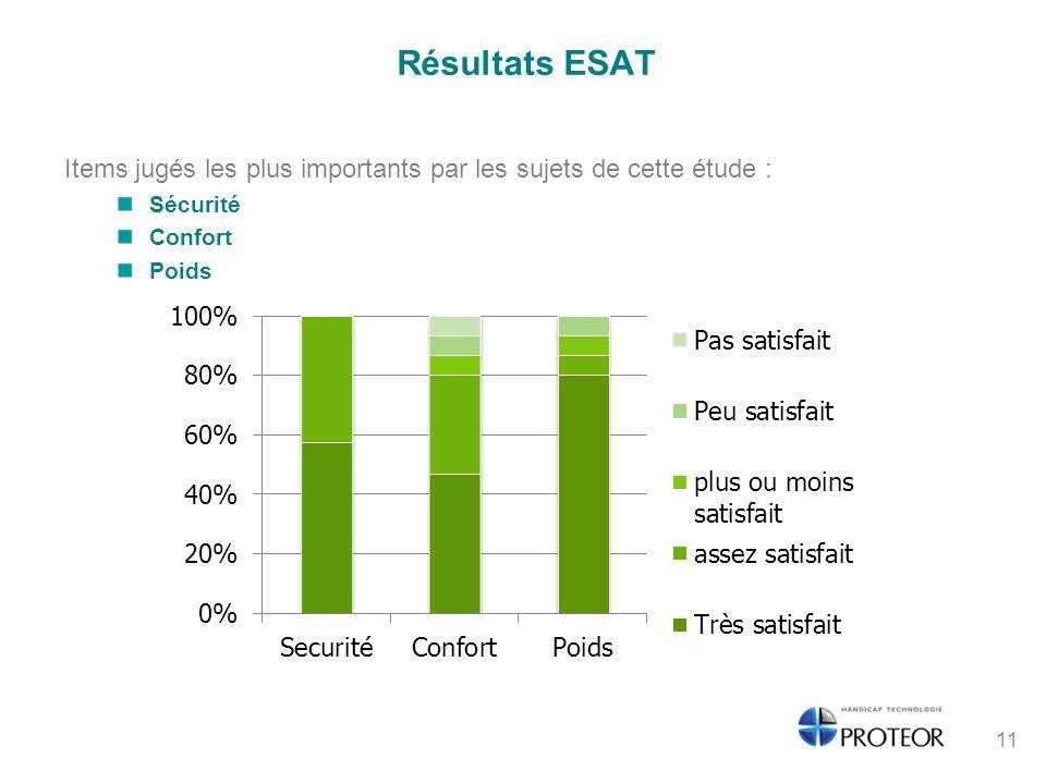 Résultats ESAT Items jugés les plus importants par les sujets de cette étude : Sécurité Confort Poids 11