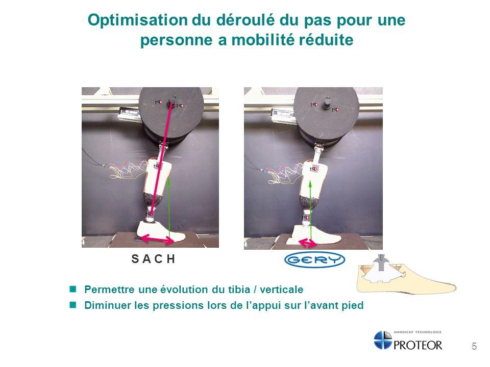 Optimisation du déroulé du pas pour une personne a mobilité réduite Permettre une évolution du tibia / verticale Diminuer les pressions lors de lappui