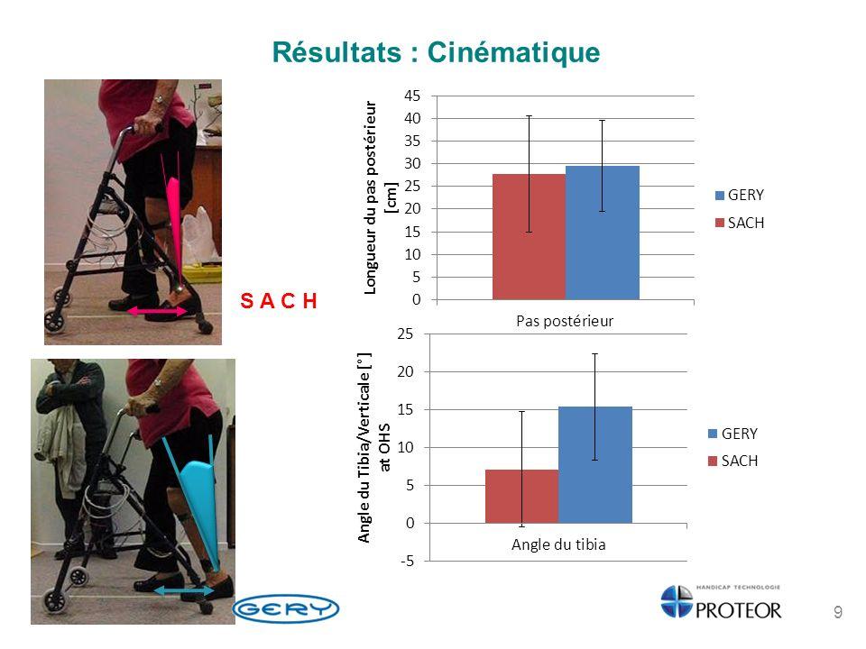 Résultats ESAT Items techniques: Dimension Poids Ajustement Sécurité Solidité Facilité d utilisation Confort Efficacité 10